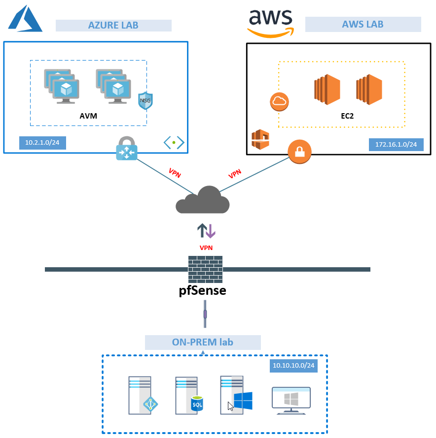 Connecting your on-premises lab to Azure with Azure Site-to